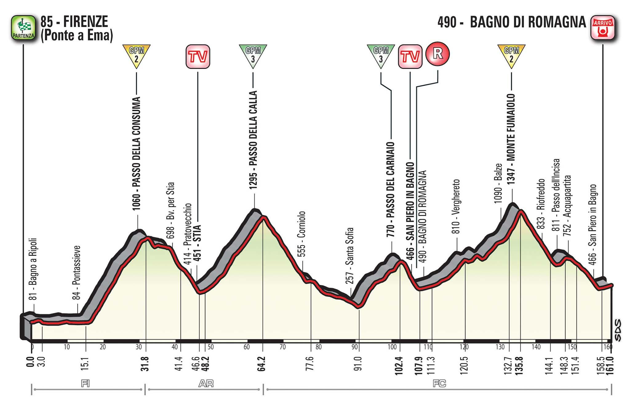 La Stazione Monte Falterona in assistenza per l'undicesima tappa del Giro D'Italia